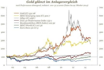gold-anlagevergleich