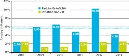 bouwfonds-parktarife