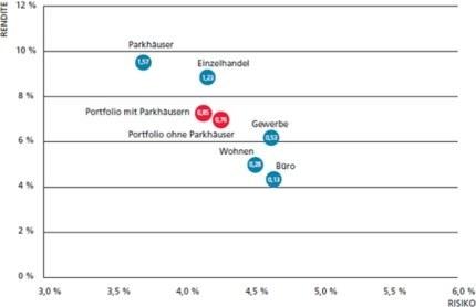 bouwfonds-risiko-rendite-profil