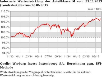 indexierte-wertentwicklung