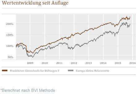 Wertentwicklung seit Auflage - Frankfurter Aktienfonds für Stiftungen T