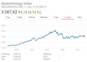 chart-biotech-indizes_2-kopie