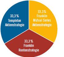 Zusammensetzung-Strategie-Fonds-I