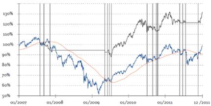 200-Tage-Linie-Aktienindex-MSCI-World