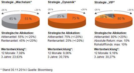 3-Strategien-für-jeden-Anlagertyp
