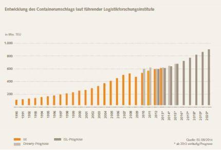 Entwicklung-Containerumschlag-Grafik
