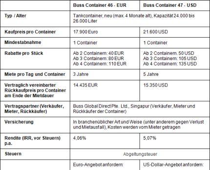Vergleich-BUSS-Container-46-EUR-BUSS-Contaier-47_USD
