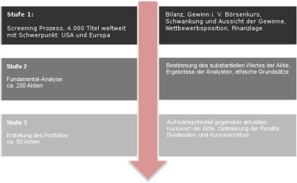 Anlagestrategie-Dirk-Mueller-Premium-Aktien