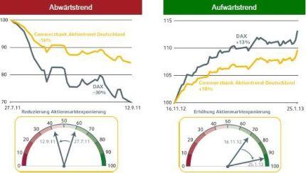 funktionsprinzip-commerzbank-aktientrend-deutschland
