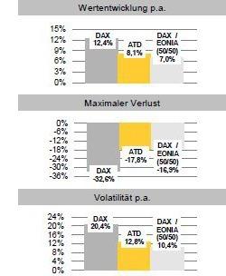 wertentwicklung-commerzbank-aktientrend-deutschland
