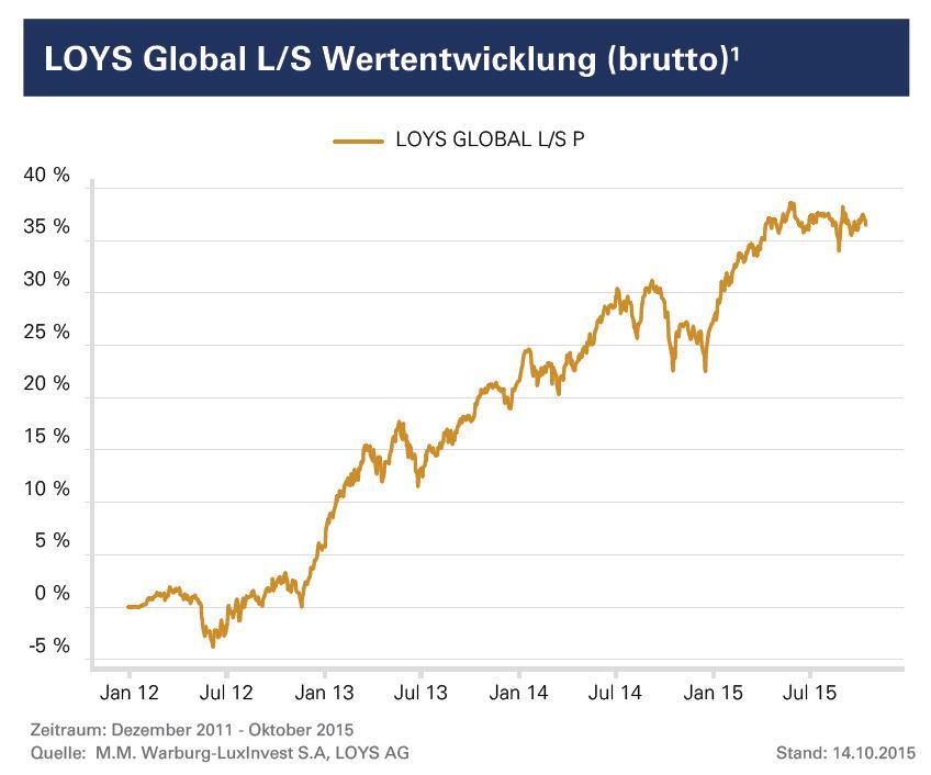 Loys Global L/S Wertentwicklung (brutto)