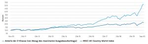 msgo_chart